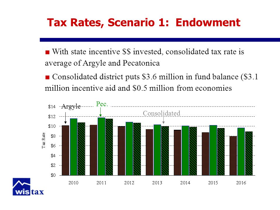 Tax Rates, Scenario 1: Endowment ■ With state incentive $$ invested, consolidated tax rate is average of Argyle and Pecatonica ■ Consolidated district puts $3.6 million in fund balance ($3.1 million incentive aid and $0.5 million from economies Argyle Pec.