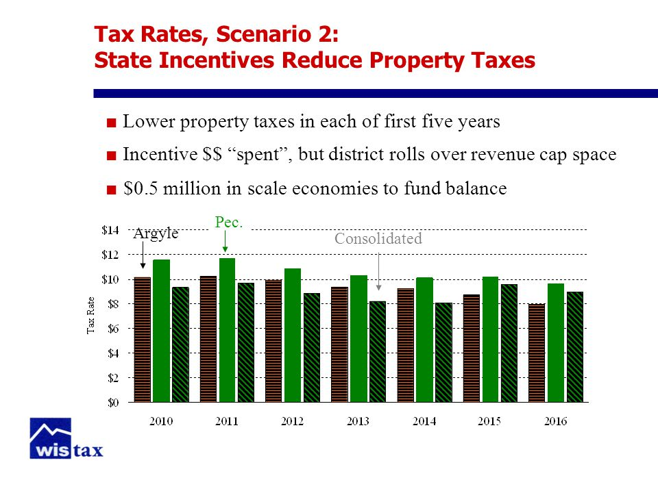 Tax Rates, Scenario 2: State Incentives Reduce Property Taxes ■ Lower property taxes in each of first five years ■ Incentive $$ spent , but district rolls over revenue cap space ■ $0.5 million in scale economies to fund balance Argyle Pec.