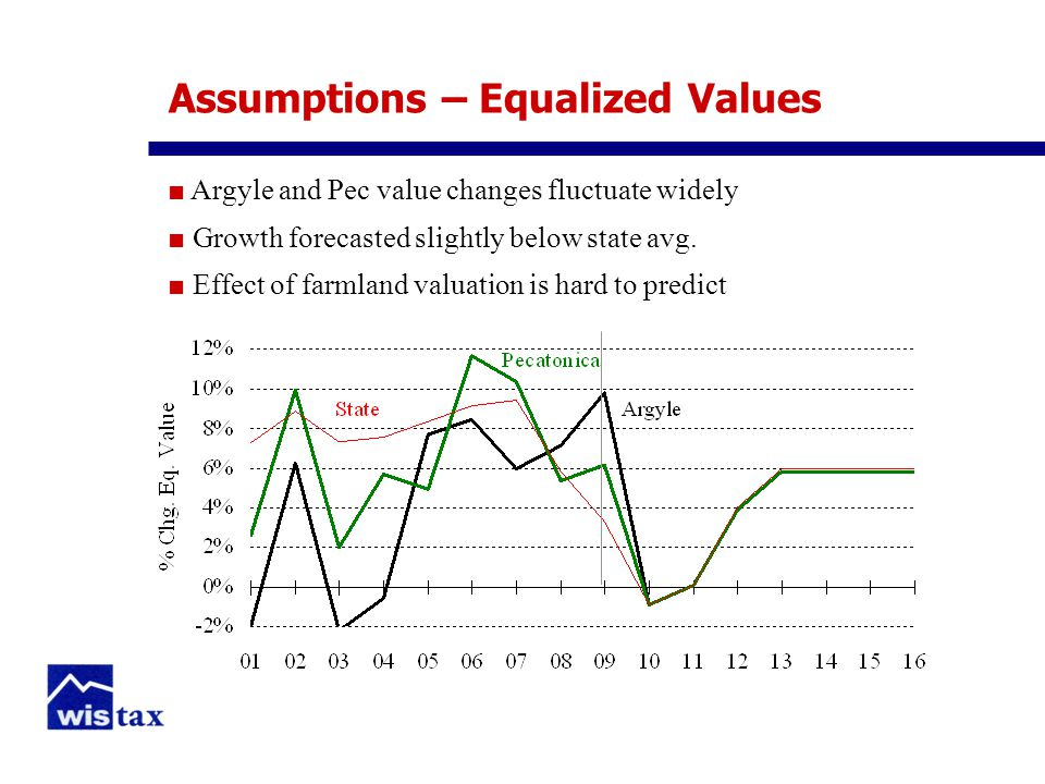 Assumptions – Equalized Values ■ Argyle and Pec value changes fluctuate widely ■ Growth forecasted slightly below state avg.