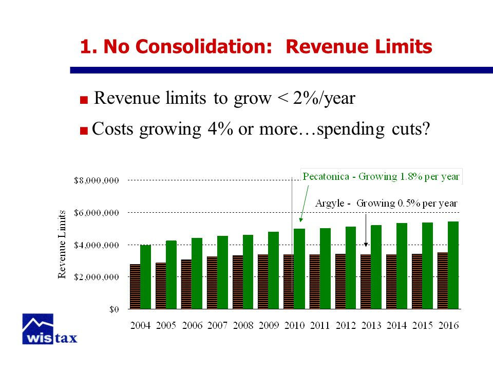 1. No Consolidation: Revenue Limits ■ Revenue limits to grow < 2%/year ■ Costs growing 4% or more…spending cuts?