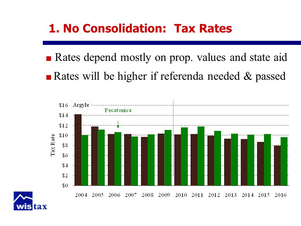 1. No Consolidation: Tax Rates ■ Rates depend mostly on prop.
