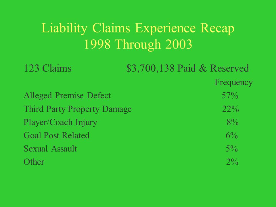 Liability Claims Experience Recap 1998 Through 2003 123 Claims $3,700,138 Paid & Reserved Frequency Alleged Premise Defect 57% Third Party Property Damage 22% Player/Coach Injury 8% Goal Post Related 6% Sexual Assault 5% Other 2%