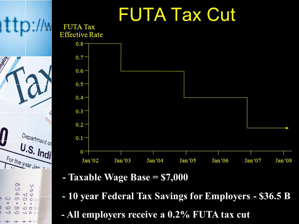 FUTA Filing Simplified Eliminates unnecessary fields on the IRS Form 940, saving employers time and money.