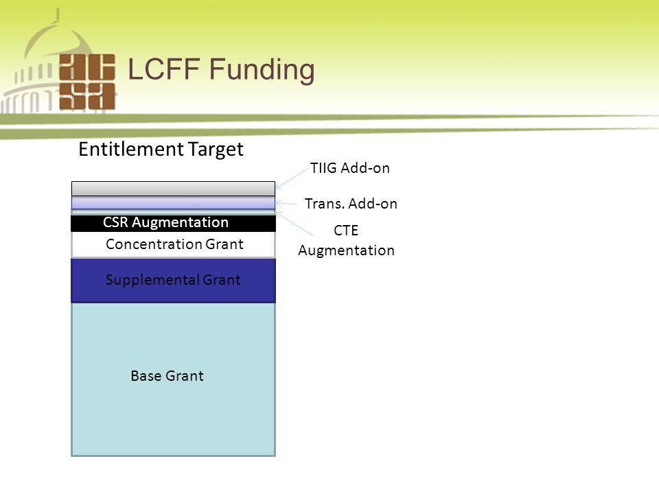LCFF Funding Base Grant Supplemental Grant Concentration Grant CSR Augmentation CTE Augmentation Trans.