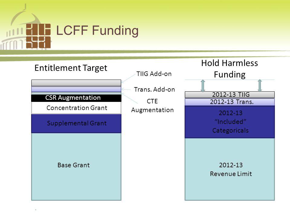 LCFF Funding 9877.954.4357 www.sia-us.com Base Grant Supplemental Grant Concentration Grant CSR Augmentation CTE Augmentation Trans.