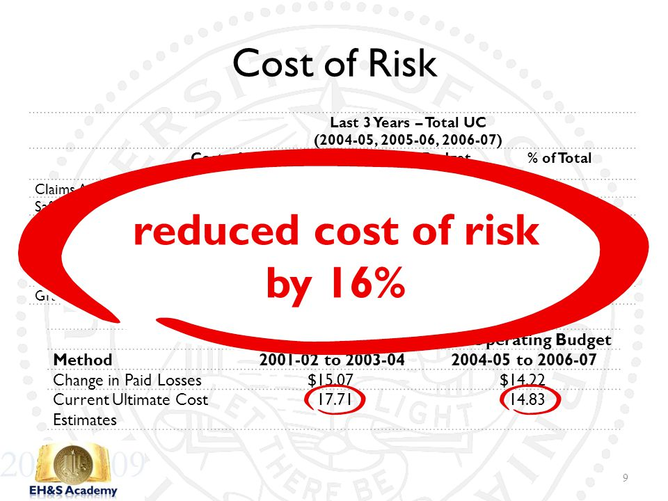 Total Cost of Risk per $1,000 Operating Budget Method2001-02 to 2003-042004-05 to 2006-07 Change in Paid Losses$15.07$14.22 Current Ultimate Cost Esti