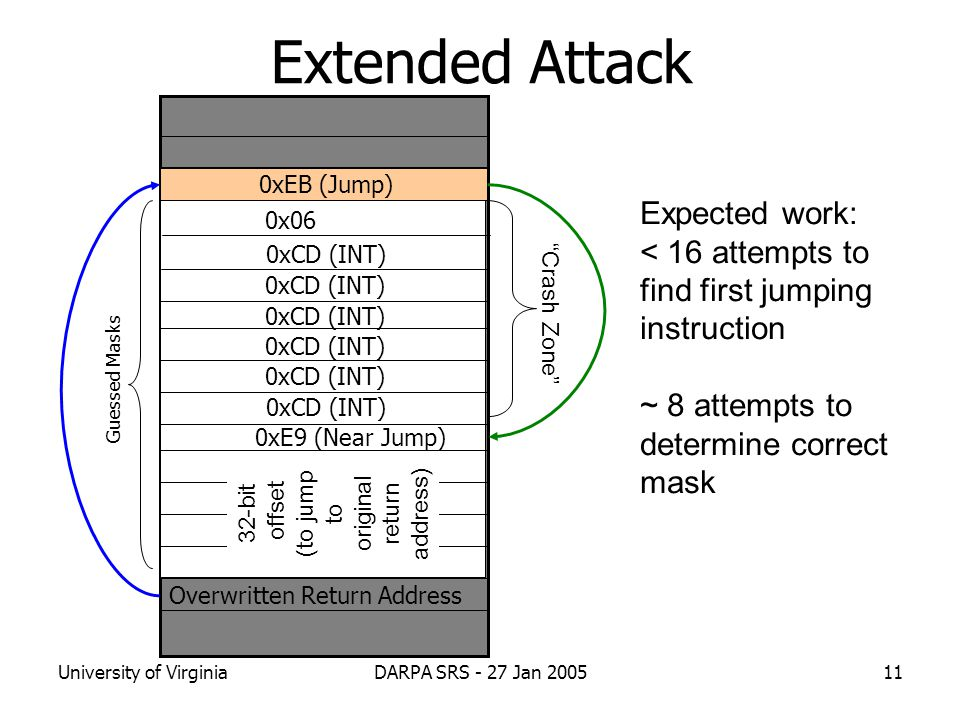 University of VirginiaDARPA SRS - 27 Jan 200511 Extended Attack Overwritten Return Address Guessed Masks 0xE9 (Near Jump) 0xCD (INT) 0xEB (Jump) 0x06 32-bit offset (to jump to original return address) Crash Zone Expected work: < 16 attempts to find first jumping instruction ~ 8 attempts to determine correct mask