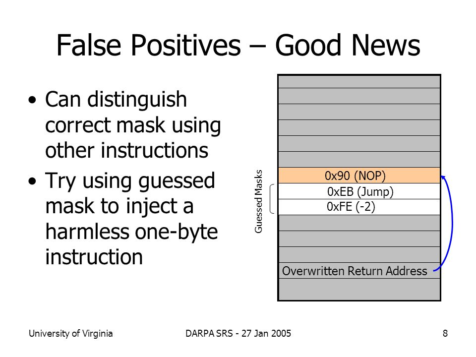 University of VirginiaDARPA SRS - 27 Jan 20059 False Positives – Better News Structure of false positives can be used to make guessing more efficient –Conditional jump instructions (e.g., JP/JNP) –Opcodes 0x70-0x7E are all conditional jumps –All are complementary pairs: 0x7 0b xyz  not taken  0x7 0b xyz  is taken.