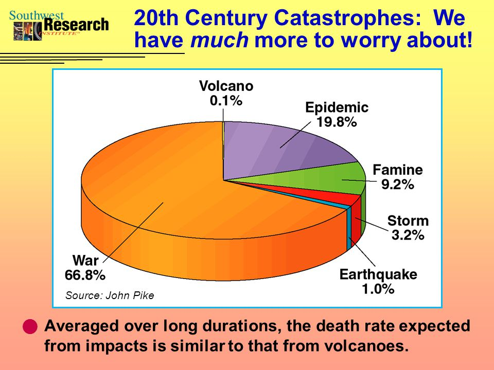 20th Century Catastrophes: We have much more to worry about.