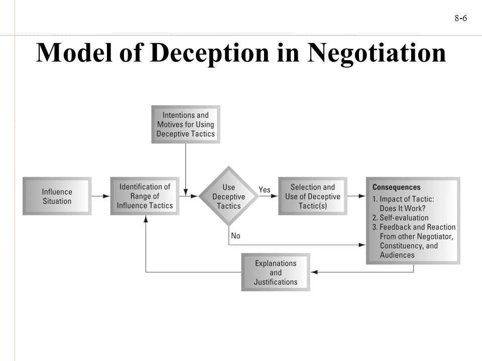 8-6 Model of Deception in Negotiation