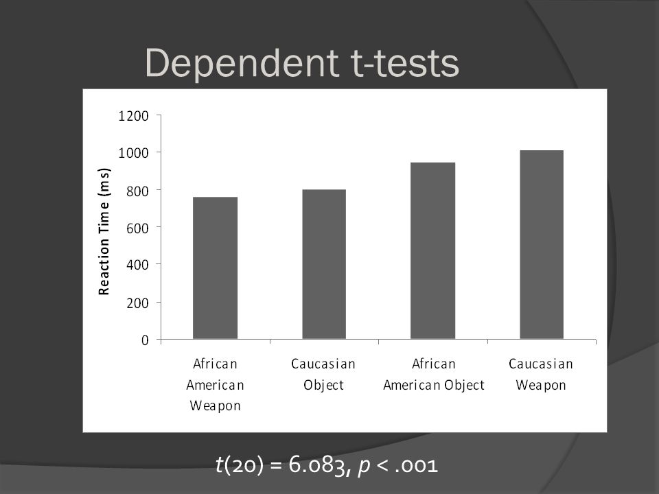 Discussion  Hypothesis was supported African American weapons and Caucasian objects had faster reaction times  Similar to results from previous research (Smith-McLallen, Johnson, Dovidio, & Pearson, 2006)