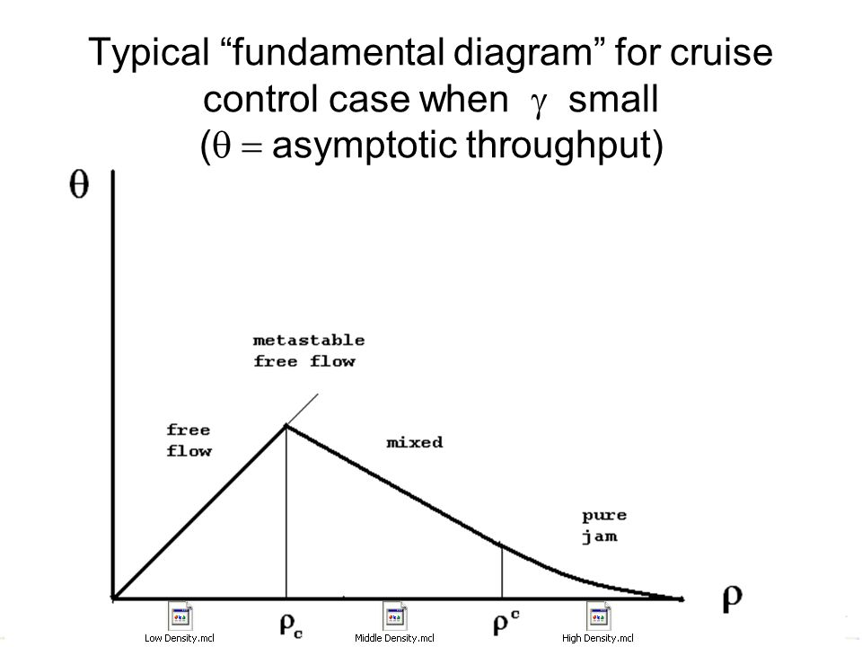 "19 Typical ""fundamental diagram"" for cruise control case when  small (  asymptotic throughput)"