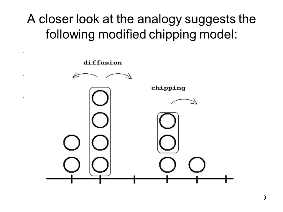39 A closer look at the analogy suggests the following modified chipping model: