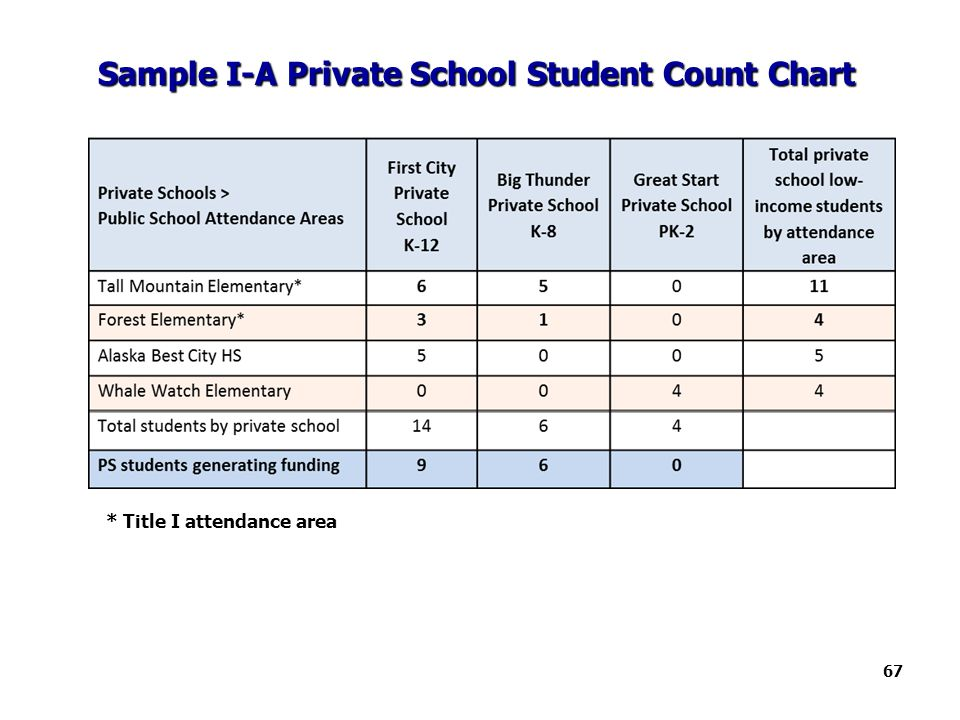 Sample I-A Private School Student Count Chart 67 * Title I attendance area