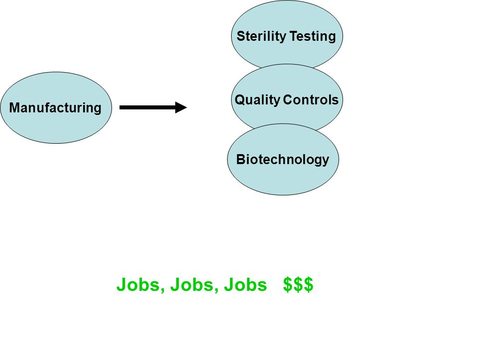 Manufacturing Sterility Testing Quality Controls Biotechnology Jobs, Jobs, Jobs $$$