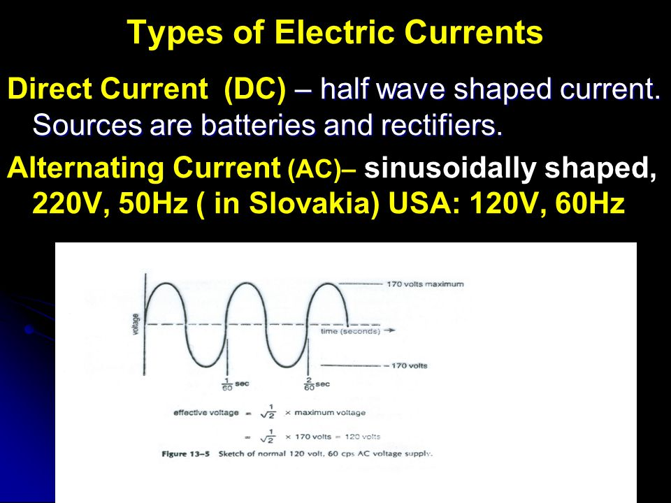 Types of Electric Currents – half wave shaped current.
