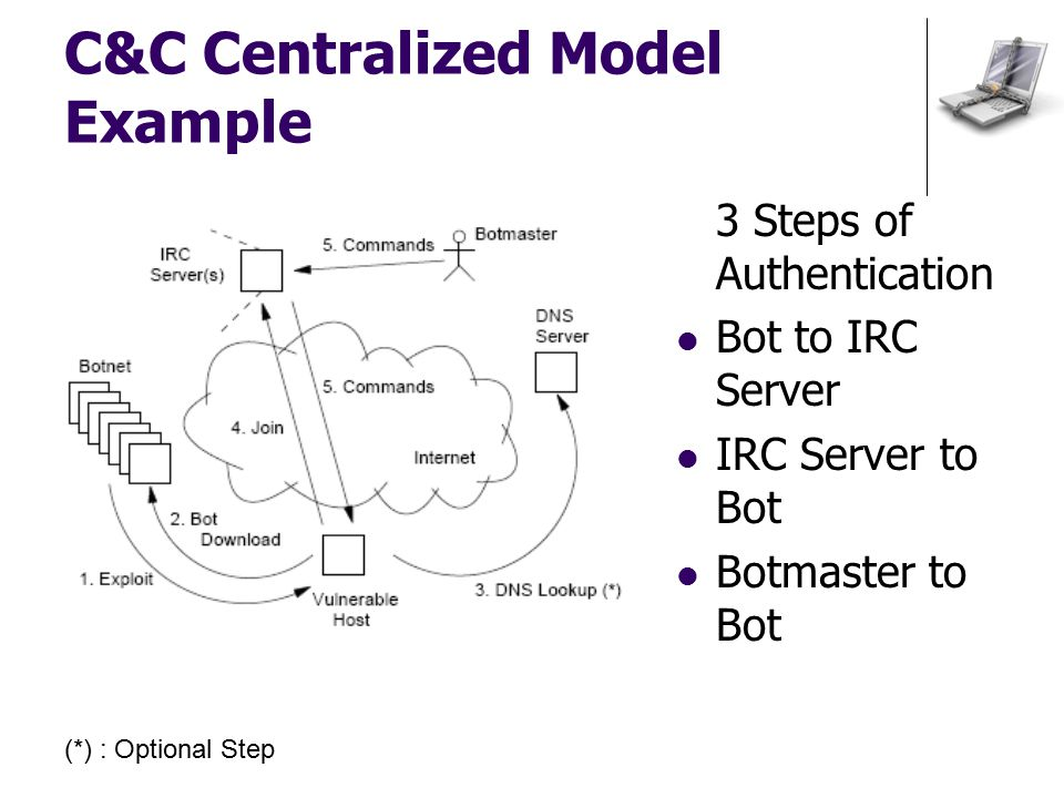 3 Steps of Authentication Bot to IRC Server IRC Server to Bot Botmaster to Bot (*) : Optional Step C&C Centralized Model Example