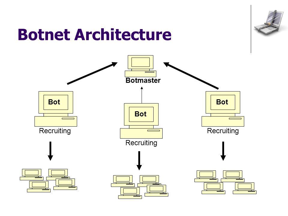 Botnet Architecture Botmaster Bot Recruiting Bot