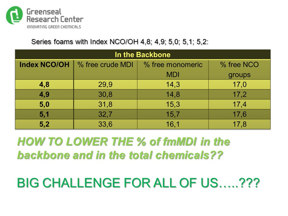 Series foams with Index NCO/OH 4,8; 4,9; 5,0; 5,1; 5,2: HOW TO LOWER THE % of fmMDI in the backbone and in the total chemicals .