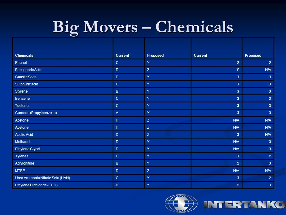 ChemicalsCurrentProposedCurrentProposed PhenolCY22 Phosphoric AcidDZ£N/A Caustic SodaDY33 Sulphuric acidCY33 StyreneBY33 BenzeneCY33 TouleneCY33 Cumene (Propylbenzene)AY33 AcetoneIIIZN/A AcetoneIIIZN/A Acetic AcidDZ3N/A MethanolDYN/A3 Ethylene GlycolDYN/A3 XylenesCY32 AcrylonitrileBY23 MTBEDZN/A Urea Ammonia Nitrate Soln (UAN)CY32 Ethylene Dichloride (EDC)BY23 Big Movers – Chemicals