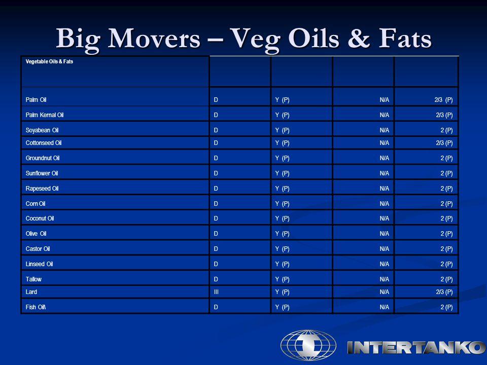 Big Movers – Veg Oils & Fats Vegetable Oils & Fats Palm OilDY (P)N/A2/3 (P) Palm Kernal OilDY (P)N/A2/3 (P) Soyabean OilDY (P)N/A2 (P) Cottonseed OilDY (P)N/A2/3 (P) Groundnut OilDY (P)N/A2 (P) Sunflower OilDY (P)N/A2 (P) Rapeseed OilDY (P)N/A2 (P) Corn OilDY (P)N/A2 (P) Coconut OilDY (P)N/A2 (P) Olive OilDY (P)N/A2 (P) Castor OilDY (P)N/A2 (P) Linseed OilDY (P)N/A2 (P) TallowDY (P)N/A2 (P) LardIIIY (P)N/A2/3 (P) Fish Oil\DY (P)N/A2 (P)