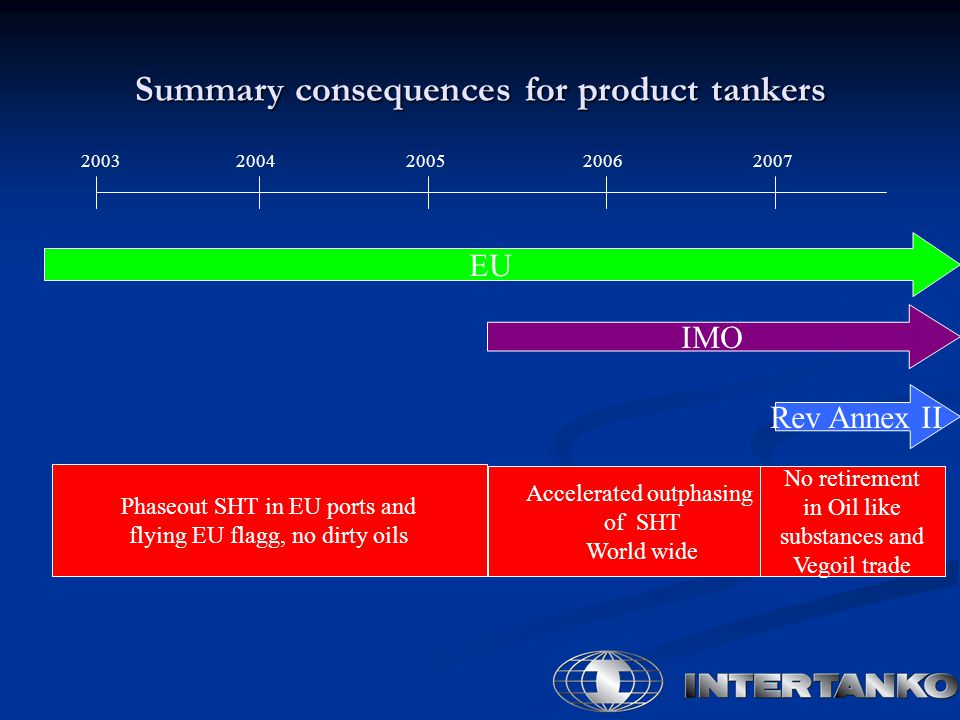 Summary consequences for product tankers 20032004200520062007 EU IMO Rev Annex II Phaseout SHT in EU ports and flying EU flagg, no dirty oils Accelera
