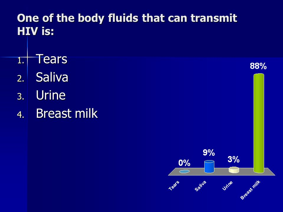 One of the body fluids that can transmit HIV is: 1. Tears 2. Saliva 3. Urine 4. Breast milk
