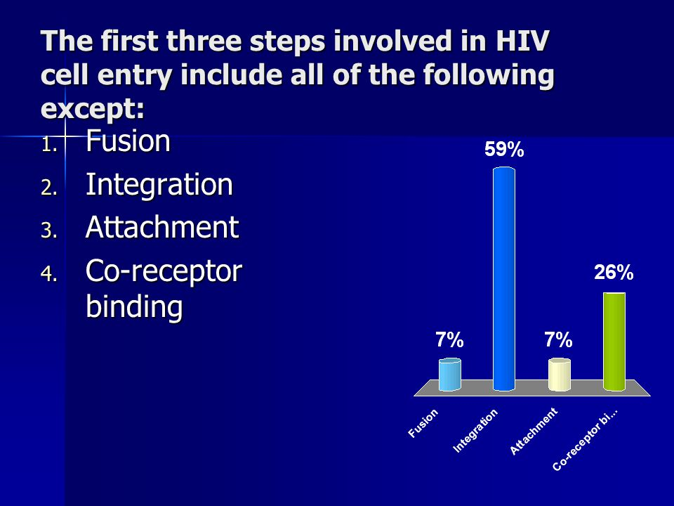 The first three steps involved in HIV cell entry include all of the following except: 1.