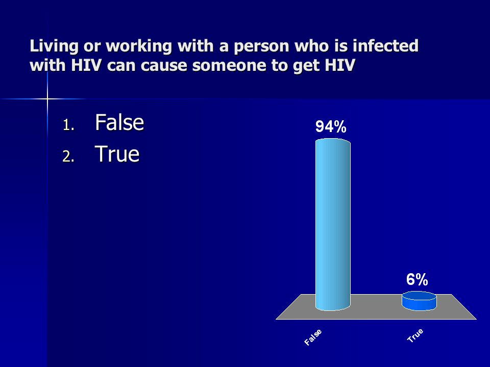 Living or working with a person who is infected with HIV can cause someone to get HIV 1.