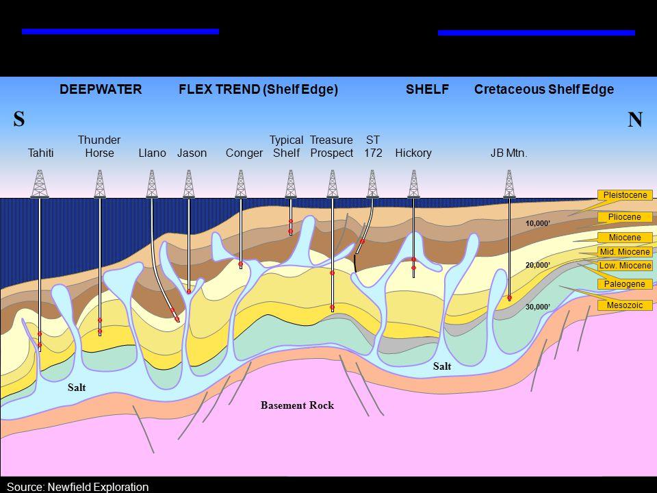 10,000' 30,000' Llano Cretaceous Shelf Edge N S DEEPWATERFLEX TREND (Shelf Edge)SHELF Jason ST 172 HickoryConger Pleistocene Pliocene Miocene Mid.