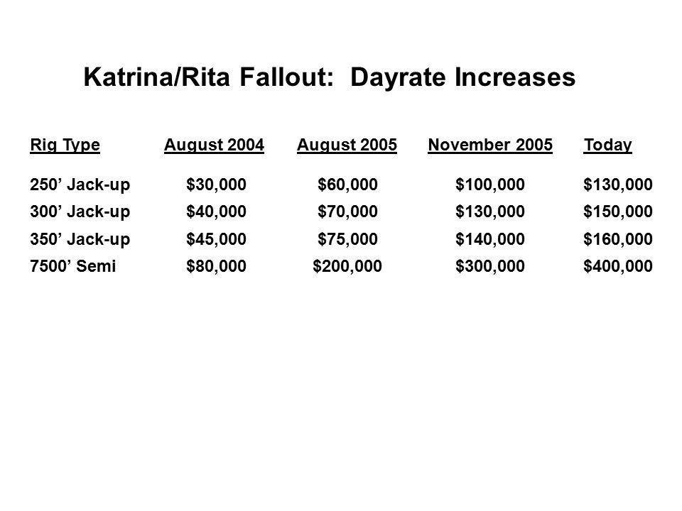 Source: ODS - Petrodata Katrina/Rita Fallout: Dayrate Increases Rig TypeAugust 2004August 2005November 2005Today 250' Jack-up$30,000$60,000$100,000$13
