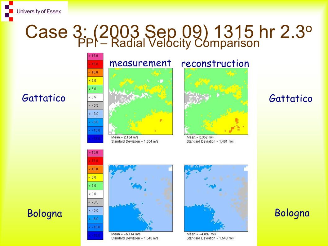 measurement reconstruction Case 3: (2003 Sep 09) 1315 hr 2.3 o PPI – Radial Velocity Comparison Gattatico Bologna