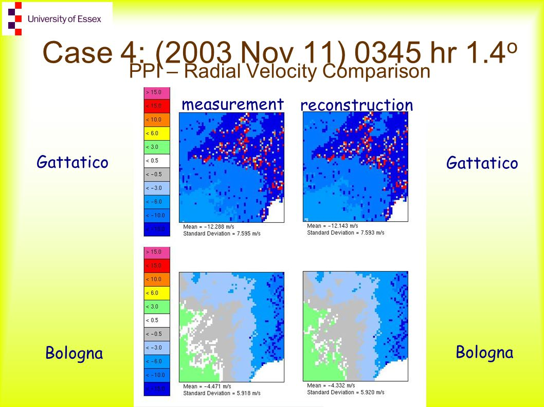 measurement reconstruction Case 4: (2003 Nov 11) 0345 hr 1.4 o PPI – Radial Velocity Comparison Gattatico Bologna