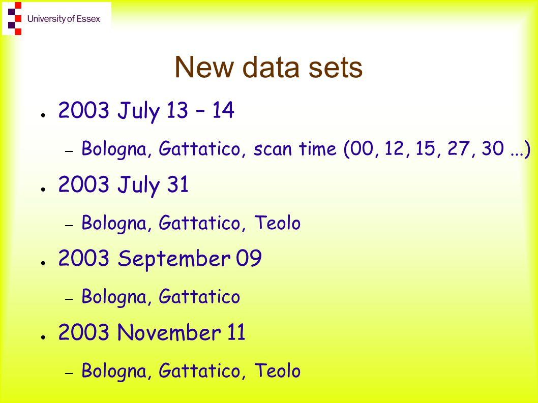 New data sets ● 2003 July 13 – 14 – Bologna, Gattatico, scan time (00, 12, 15, 27, 30...) ● 2003 July 31 – Bologna, Gattatico, Teolo ● 2003 September 09 – Bologna, Gattatico ● 2003 November 11 – Bologna, Gattatico, Teolo