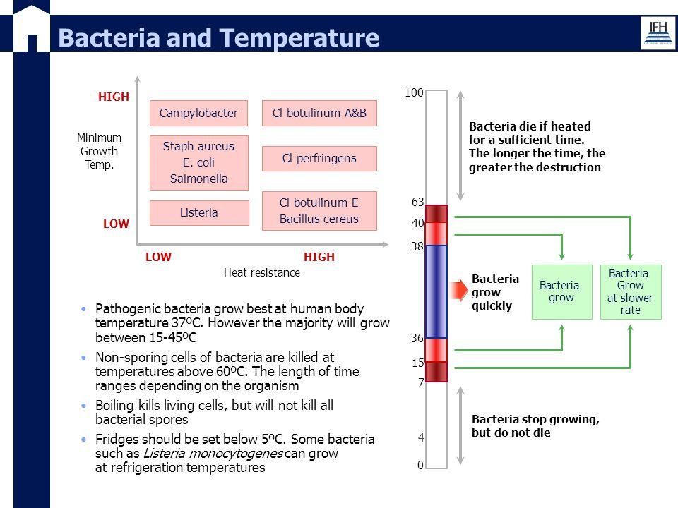 Bacteria and Temperature Heat resistance HIGH Cl botulinum E Bacillus cereus Cl botulinum A&B LOW HIGH Minimum Growth Temp. LOW Campylobacter Staph au