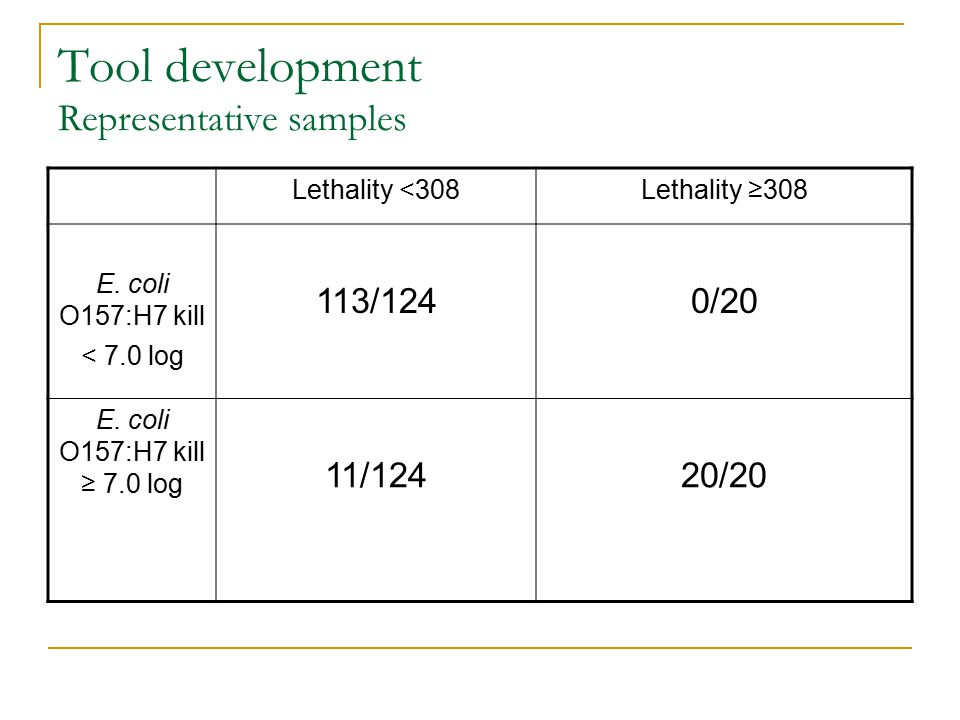Tool development Representative samples Lethality <308Lethality ≥308 E.