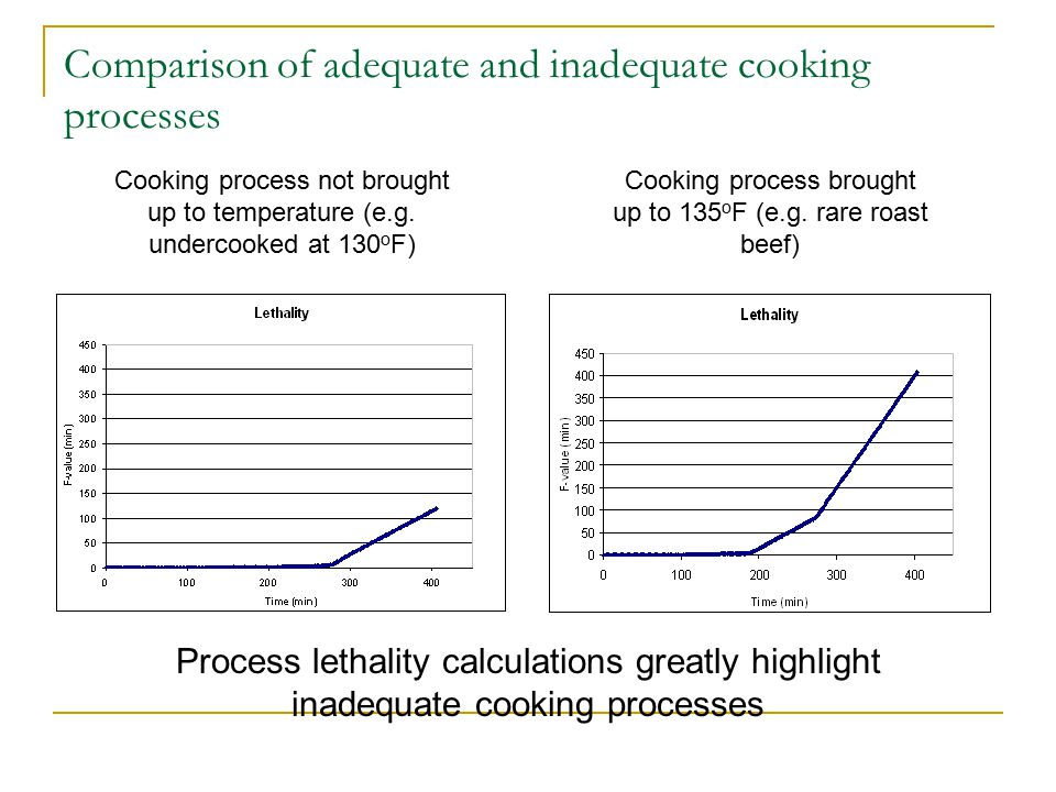 Comparison of adequate and inadequate cooking processes Cooking process not brought up to temperature (e.g.