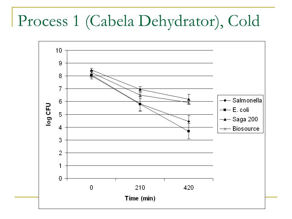 Process 1 (Cabela Dehydrator), Cold