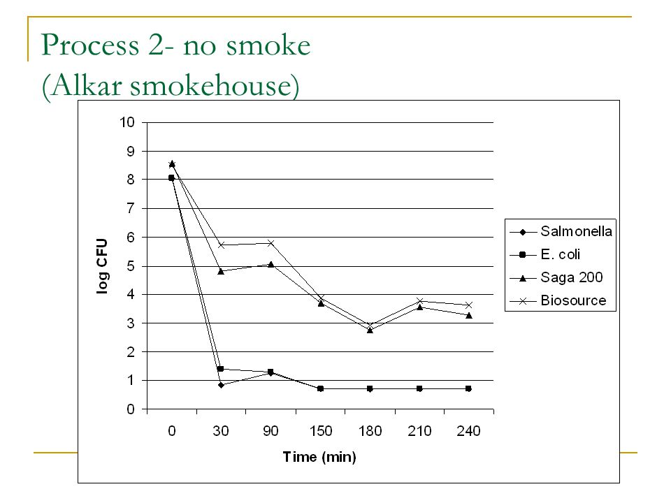 Process 2- no smoke (Alkar smokehouse)