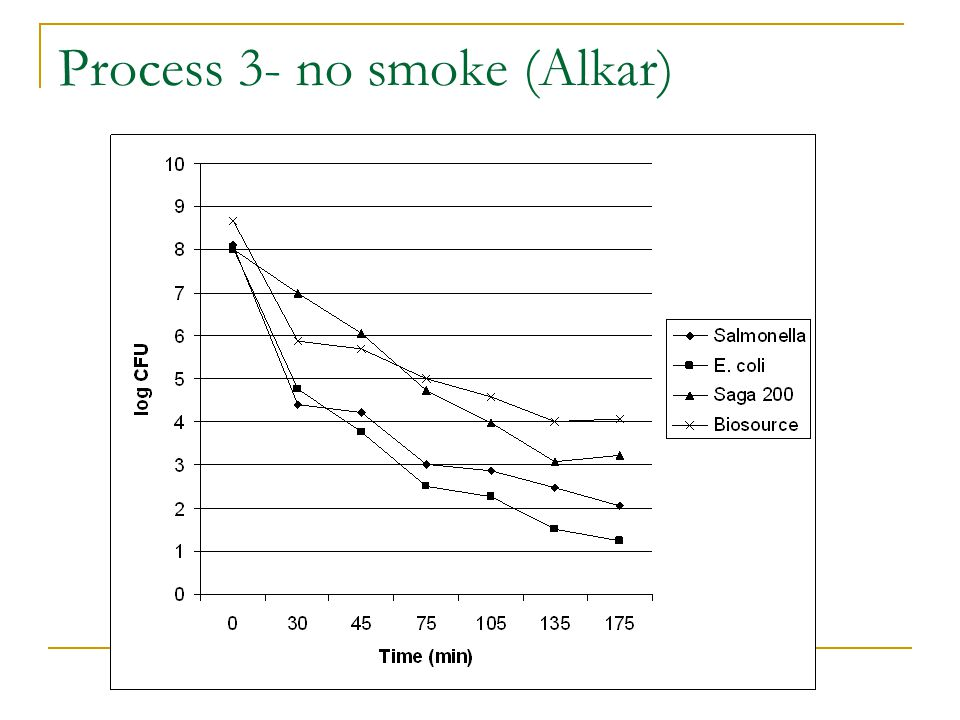 Process 3- no smoke (Alkar)
