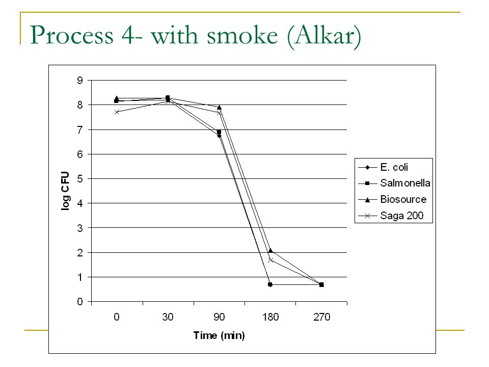 Process 4- with smoke (Alkar)