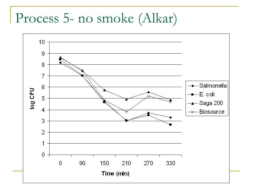 Process 5- no smoke (Alkar)