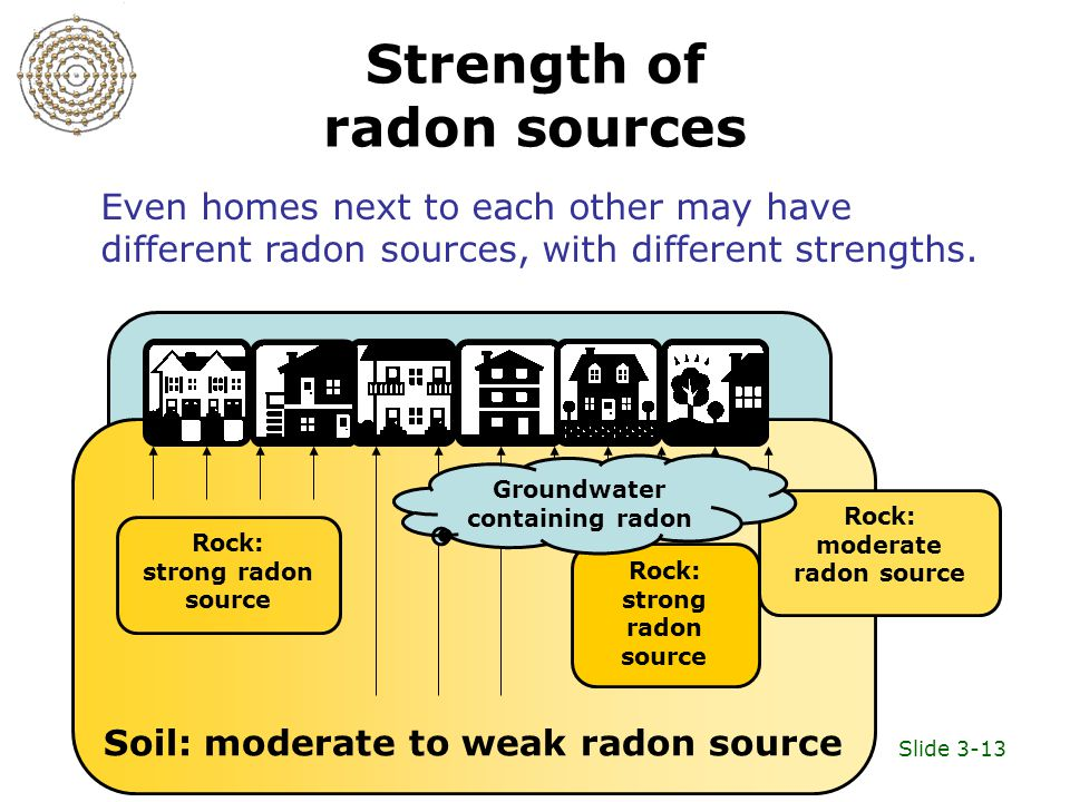 Slide 3-13 Strength of radon sources Soil: moderate to weak radon source Rock: strong radon source Rock: strong radon source Rock: moderate radon source Even homes next to each other may have different radon sources, with different strengths.