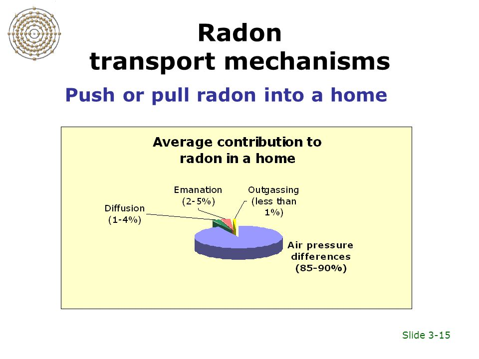 Slide 3-15 Radon transport mechanisms Push or pull radon into a home