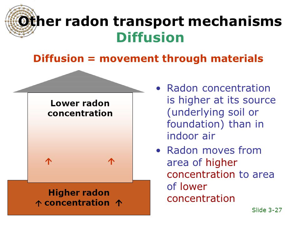Slide 3-27 Other radon transport mechanisms Diffusion Radon concentration is higher at its source (underlying soil or foundation) than in indoor air Radon moves from area of higher concentration to area of lower concentration Higher radon  concentration  Lower radon concentration  Diffusion = movement through materials