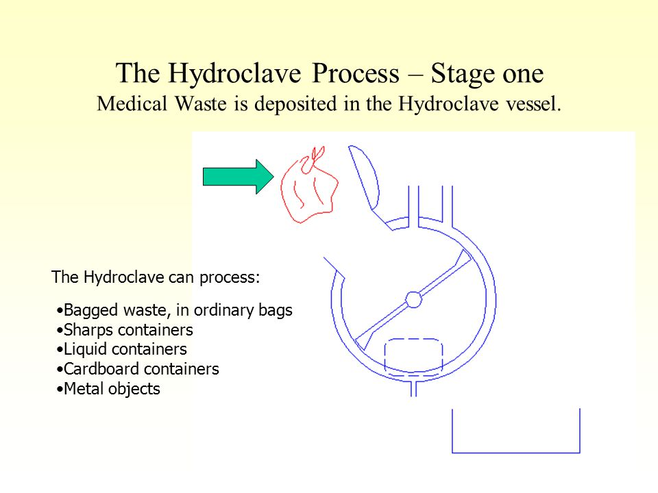 The Hydroclave Process – Stage one Medical Waste is deposited in the Hydroclave vessel. The Hydroclave can process: Bagged waste, in ordinary bags Sha