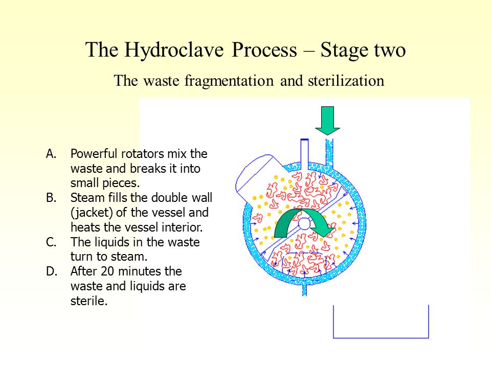 The Hydroclave Process – Stage two The waste fragmentation and sterilization A.Powerful rotators mix the waste and breaks it into small pieces. B.Stea