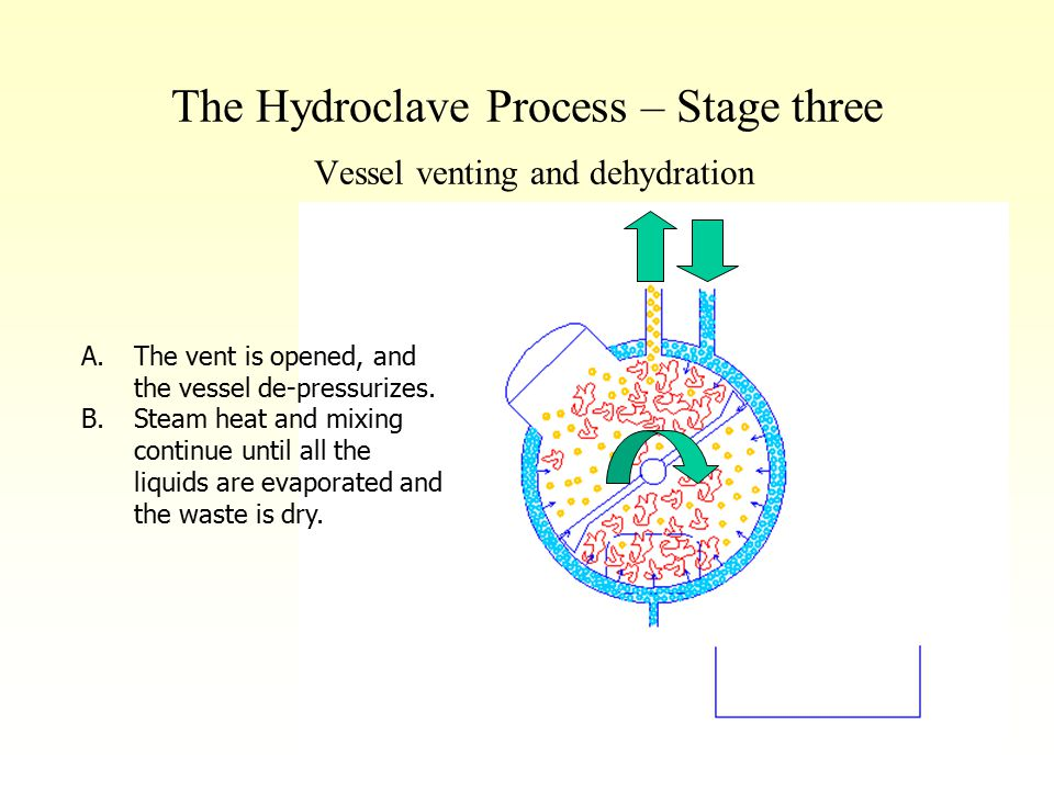 The Hydroclave Process – Stage three Vessel venting and dehydration A.The vent is opened, and the vessel de-pressurizes. B.Steam heat and mixing conti