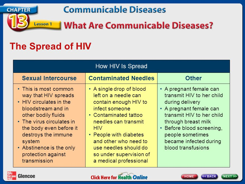 The Spread of HIV How HIV Is Spread Sexual IntercourseContaminated NeedlesOther This is most common way that HIV spreads HIV circulates in the bloodst