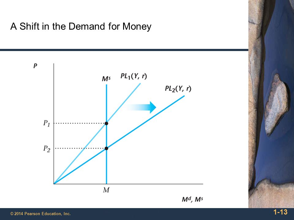 1-13 © 2014 Pearson Education, Inc. A Shift in the Demand for Money